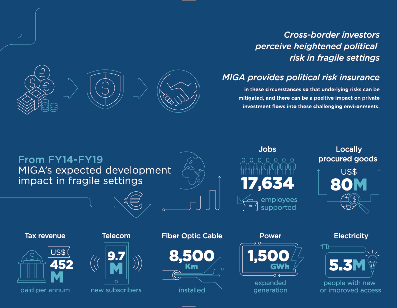 MIGA's expected development impact in fragile settings